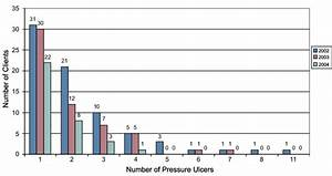 Number Of Pressure Ulcers Per Client