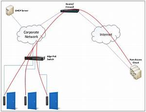 Basic Firewall Information - Pure Access Manual
