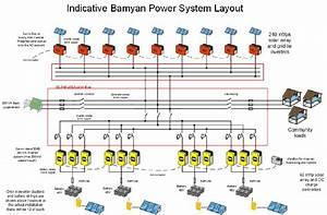 Bamiyan 1 Mwp Solar Mini