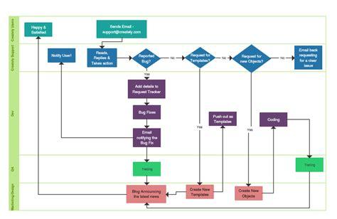 flowchart software   super fast flow diagrams