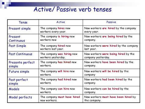 Learn About Passive  Passive Voice