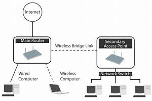 Router 54g