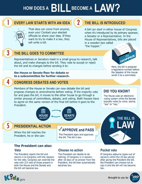 How A Bill Becomes A Law  Ocvs With Mrs Silvers