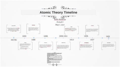 Atomic Theory Timeline By Rafia Maryum On Prezi