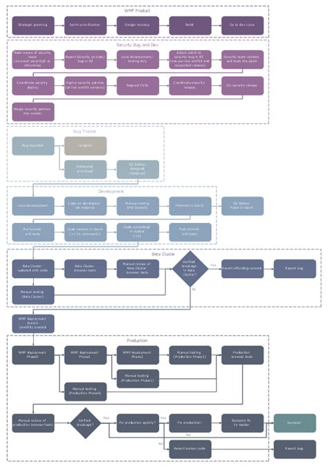 business process mapping solution conceptdrawcom