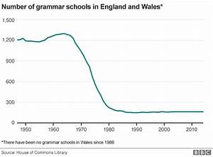 What Time Does Secondary School Start In England - school ...