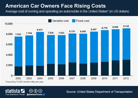 Cost Of Car by Chart American Car Owners Rising Costs Statista