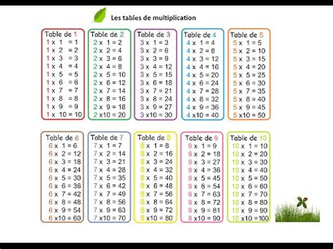 table de multiplication chronometre 0240 ce1 comprendre la multiplication avec la p 233 dagogie pnl