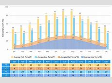 Yichang Weather Climate with Weather Forecast, Best Visit