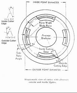 Faq About Gear Cutting  Gear Software And Gear Design