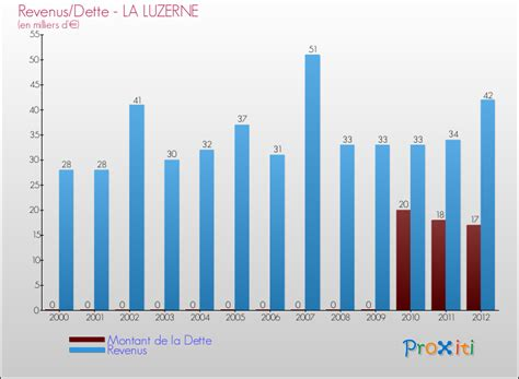 montant de la dette de la montant de la dette de la 28 images la dette de la commune de la guierche 72380 un site du r