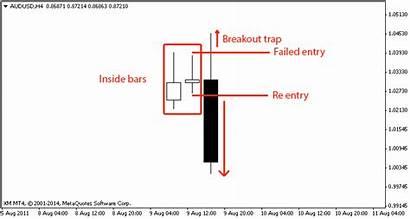 Inside Breakout Bar Forex Bars Trap Position