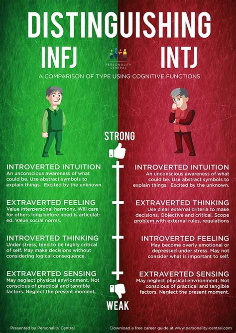 What Does Nfs Stand For by Distinguishing Intj And Infj