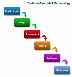 Your Guide to I... Waterfall Methodology