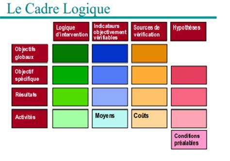 cadre logique gestion de projet cours de gestion de projets au brides cefin 5 montage d un projet cadre logique