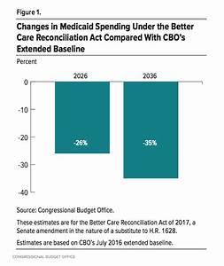 Senate Republicans' Medicaid spending reductions even ...