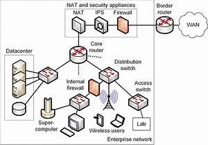 A Campus Enterprise Network