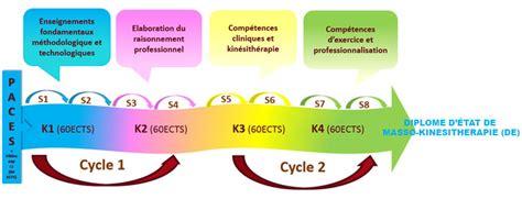 formation cuisine en alternance une formation en alternance théorie pratique stages ecole danhier de kinesitherapie