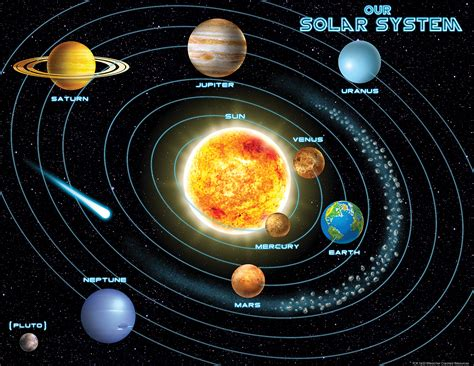 Sun Moon And Stars Wallpaper Solar System Chart Tcr7633 Teacher Created Resources