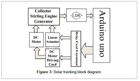 Electrical Electronic Systems Solar Tracking Block Diagram