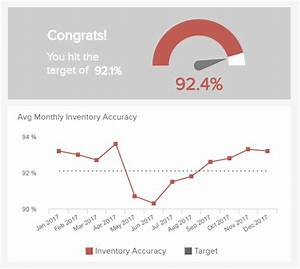 Inventory Metrics  U0026 Kpis  U2013 Best Practices Every Manager