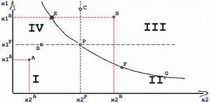 Grenzrate Der Substitution Berechnen : haushaltstheorie nutzenmaximum und indifferenzkurve ~ Themetempest.com Abrechnung