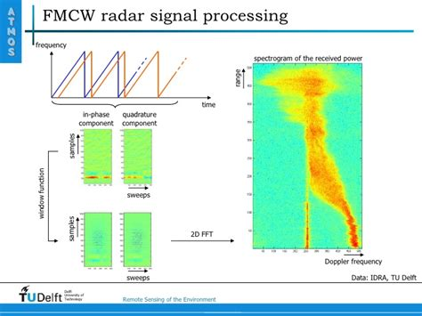 how to block noise from window principle of fmcw radar