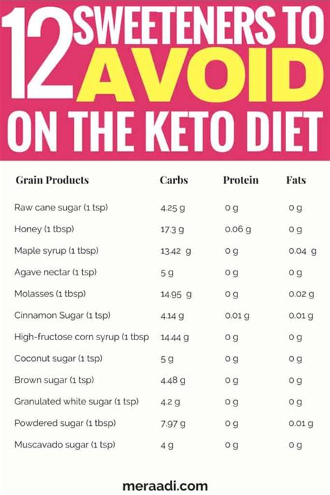 foods   avoid   keto diet keto diet