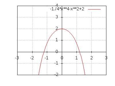nullstellen berechnen bei einer funktion grades