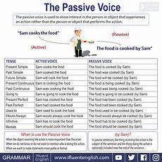 Passive Voice  English Grammar — Ifluent English