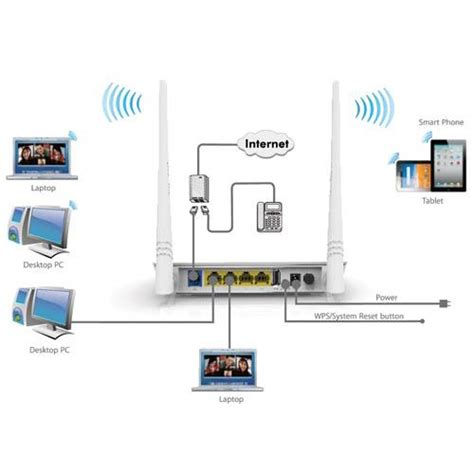 tenda d301 v2 wireless 300mbps adsl2 end 9 1 2019 5 pm