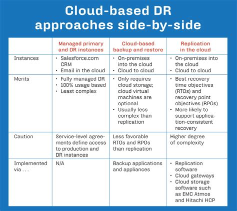 blueprint  cloud based disaster recovery disaster