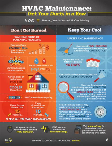 esfi hvac maintenance get your ducts in a row national electrical safety month