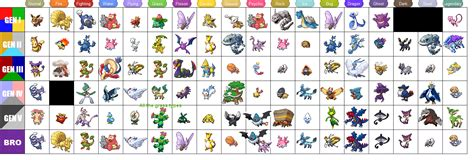 I've Always Preferred This Style Favorite Pokemon List
