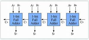 Verilog Hdl Program For Half Subtractor Free Download