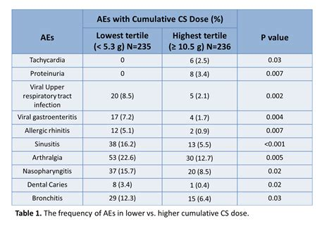 Data Sle For by Relationship Between Corticosteroids And Adverse Events In