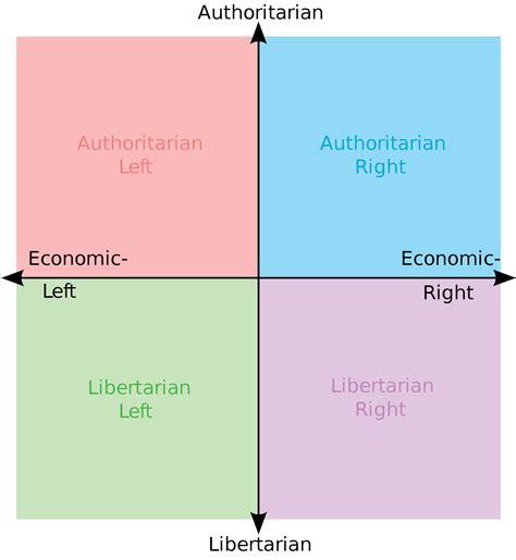 A Six Axes Political Compass Politcal Compass Medium