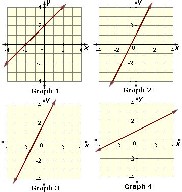 writing linear equations from graphs worksheet worksheets