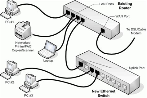 Learn About Networking Components Devices