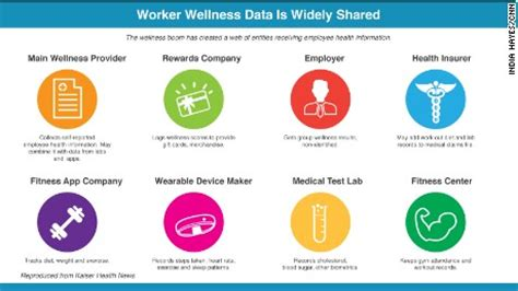 A Company Model Free Workplace Policy And Program Work Wellness Programs Put Employee Privacy At Risk Cnn