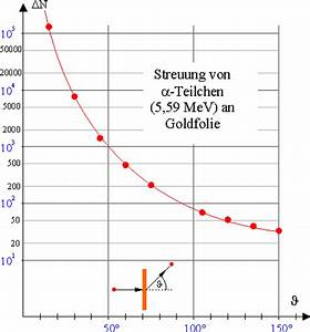 Teilchenanzahl Berechnen : themenbereiche versuche leifi physik ~ Themetempest.com Abrechnung
