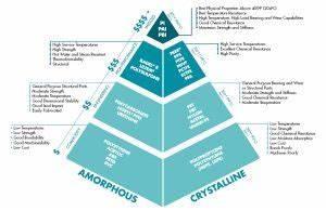 Plastics Pyramid Below Is An At A Glance Plastic Material