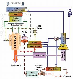 Waste Heat Recovery  An Old Theory Finds New Life  U2013 But