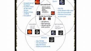 Triple Venn Diagram On Earth  Moon  And Sun By William