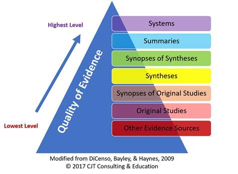 spyramid nursing education expert