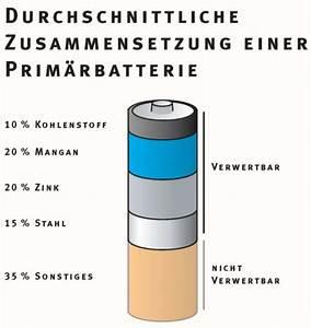 Aufladbare Batterien Für Telefon : lektion 7 woraus besteht eine batterie medienwerkstatt wissen 2006 2017 medienwerkstatt ~ Orissabook.com Haus und Dekorationen