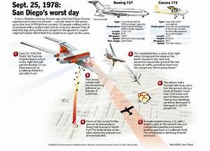 Accidentes A U00e9reos  Psa Pacific Southwest Boeing 727 Flight