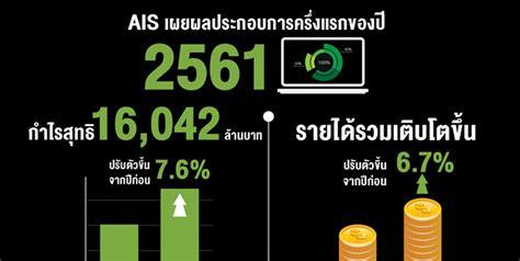 AIS เผยผลประกอบการครึ่งแรกของปี 2561 กำไรสุทธิ 16,042 ล้านบาท