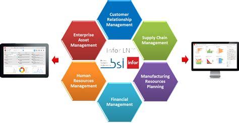 PT Bisnis Sistem Indonesia - INFOR Partner Indonesia - ERP ...