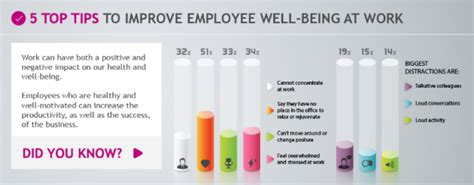 Looking After Your Employees' Wellbeing Increases Their Productivity #infographic  Your Journey